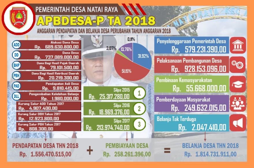 Perubahan APBDesa Tahun Anggaran 2018